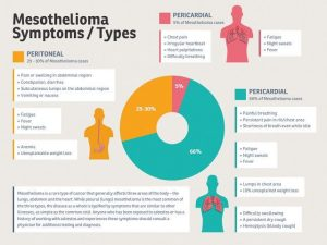 Image Knowing a Glance on Mesothelioma