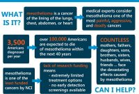mesothelioma research foundation of america