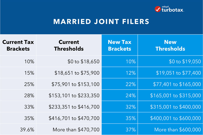 Are Legal Fees Tax Deductible In 2019