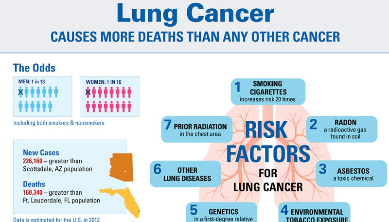 Asbestos Lung Cancer Risk