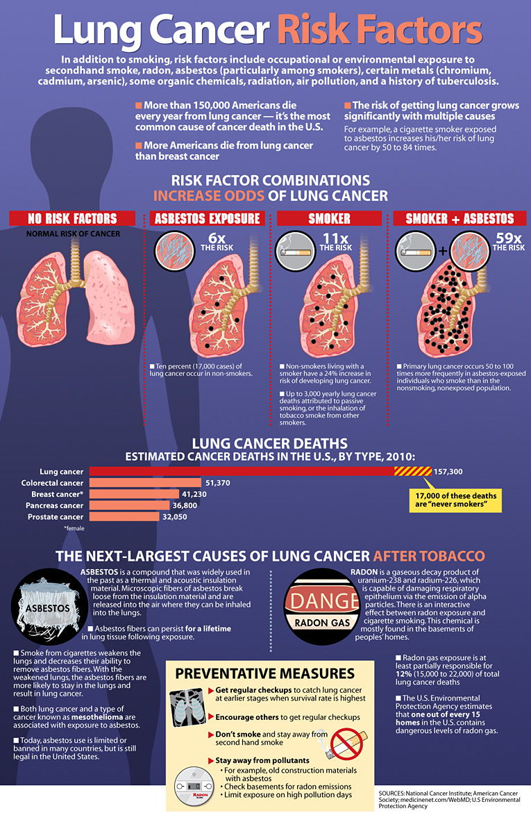Image Asbestos Lung Cancer Risk