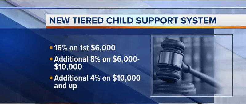 Child Support Lawyers Low Income