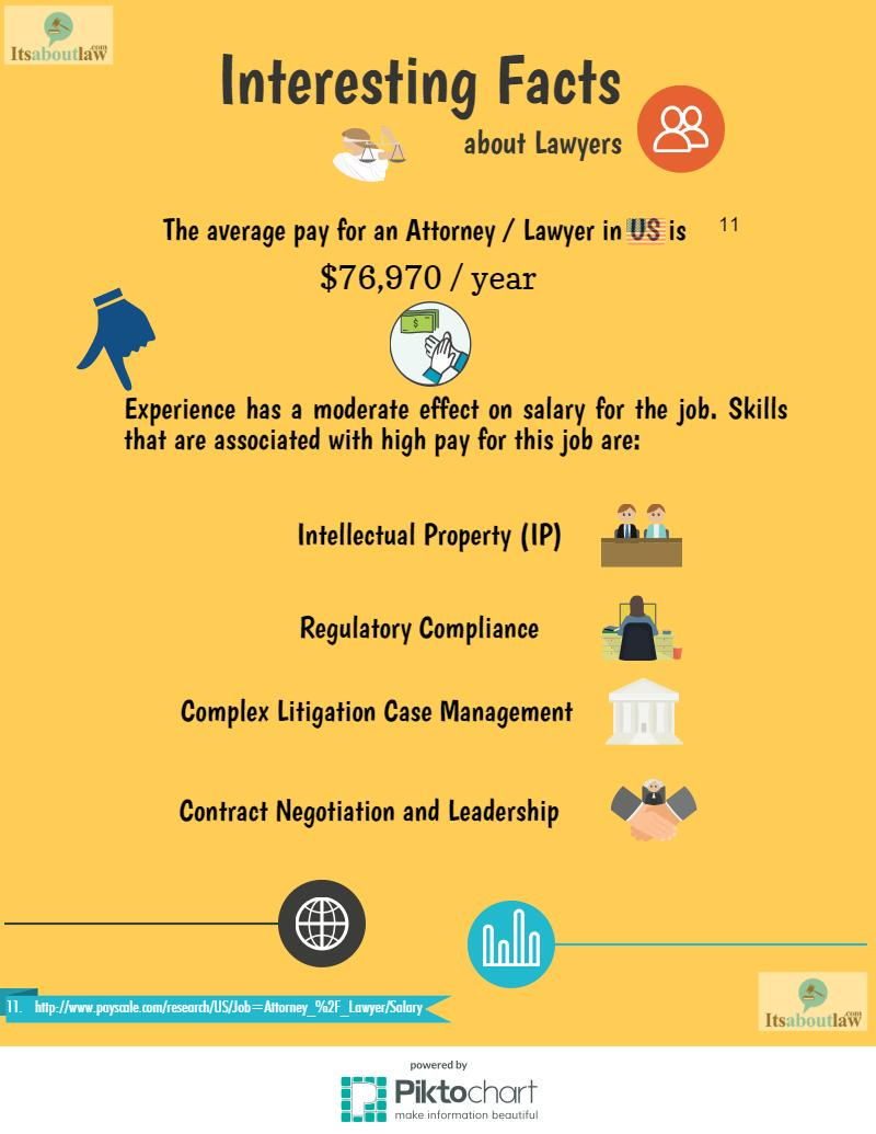 5 Facts About Lawyers