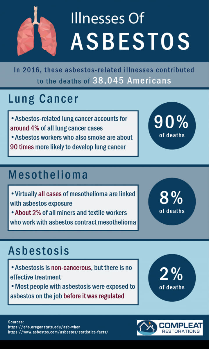 Asbestos On Lungs