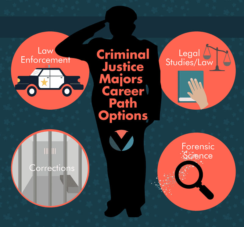 Types of Lawyer Degrees