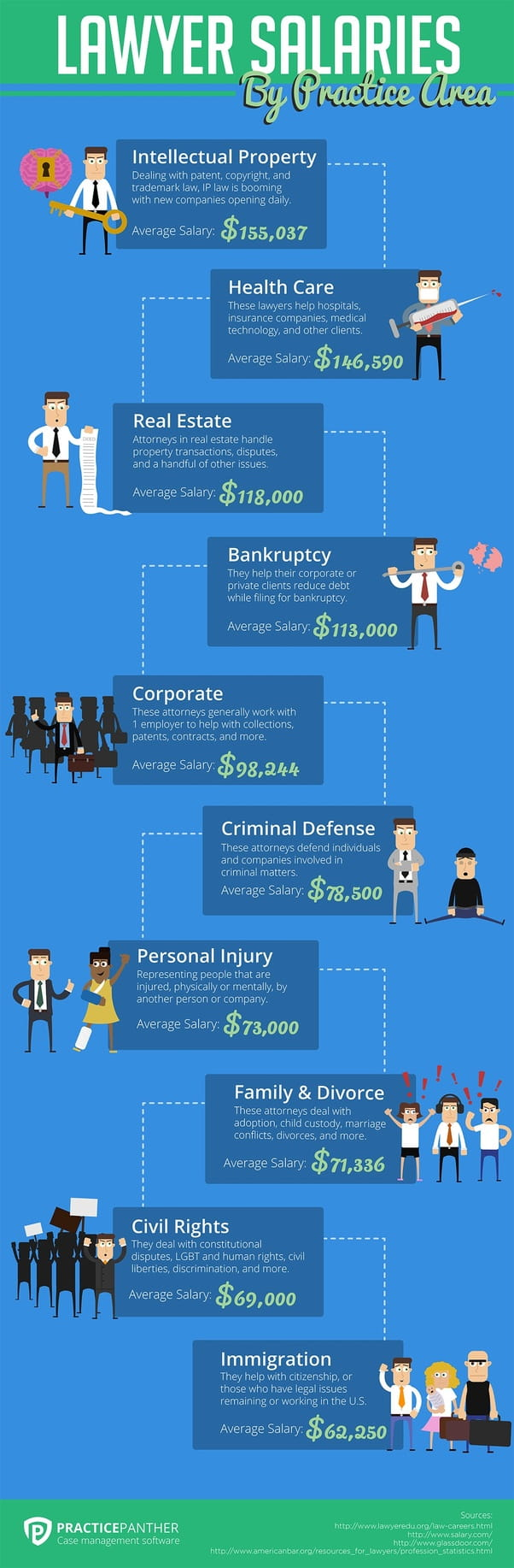 What Types of Lawyer Are in The Highest Demand
