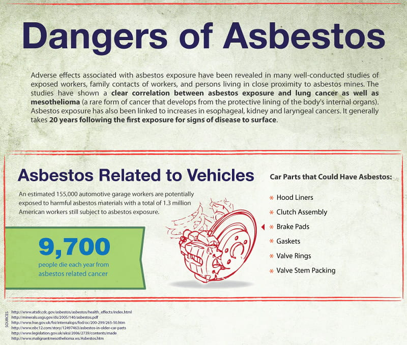 How Much Exposure to Asbestos Is Harmful